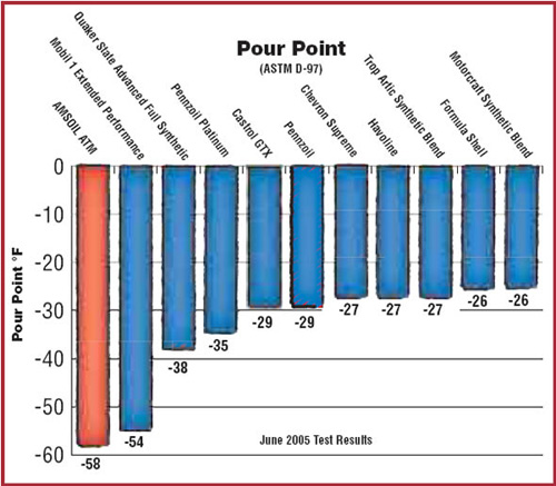 ASTM Pour Point Test Image