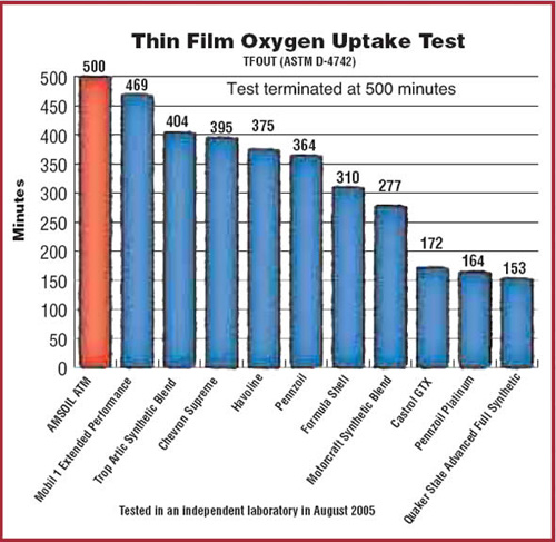 ASTM Thin Film Oxygen Uptake Test Image