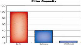 Click to see larger version of Filter Capacity graph