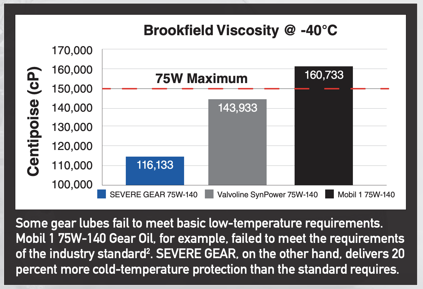 severe gear brookfield viscosity test